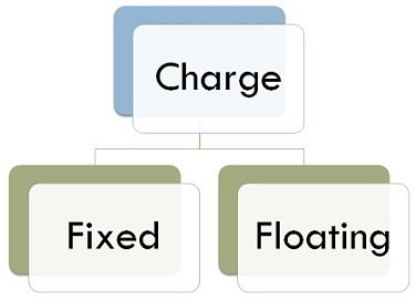 Fixed Charge Vs Floating Charge