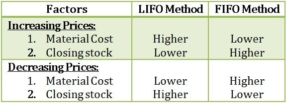 lifo vs fifo implication