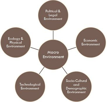 macro environment factors affecting marketing decision