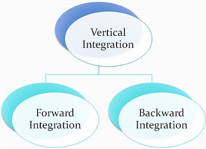 vertical and additionally horizontal integration definition