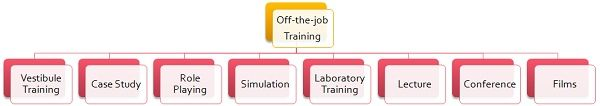 Off-the-job Training Methods