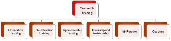 Difference Between On-the-job and Off-the-job training ...