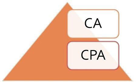 CA vs CPA