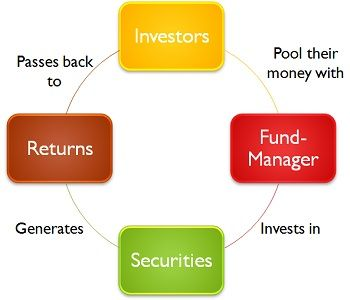 Process of Mutual Fund Investment