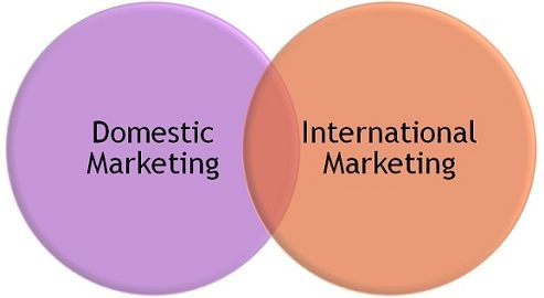 national vs international marketing Global marketing is localized and streamlined to be consistent with a local, national, international and global point of view.