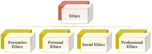 Difference between law and ethics with comparison chart key types of ethics publicscrutiny
