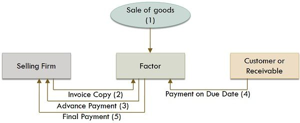 Process of Factoring