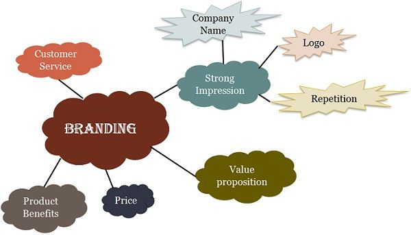 difference between marketing and branding pdf