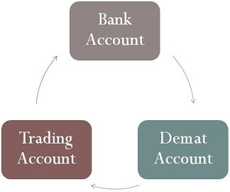 Demat Vs Trading Account