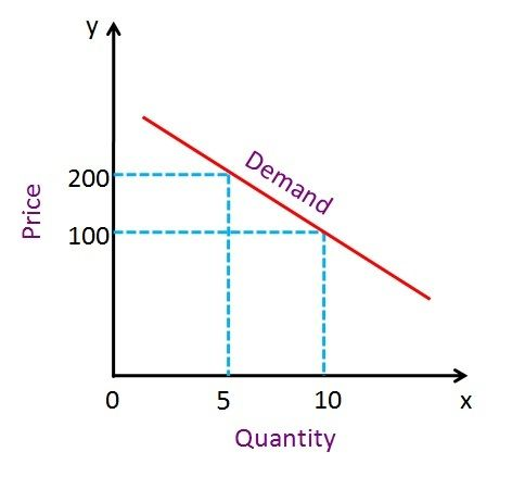 price elasticity of demand chart