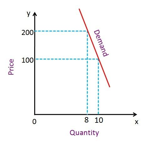 Difference Between Elastic and Inelastic Demand (with ...