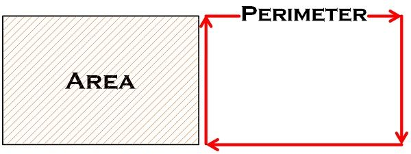 difference between area and perimeter with comparison chart key