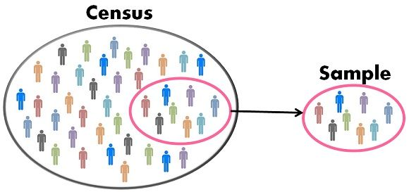 Difference between census and sampling with comparison chart key census vs sample ccuart Gallery