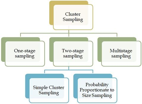Stratified, cluster, and two-stage cluster sampling cross validated.