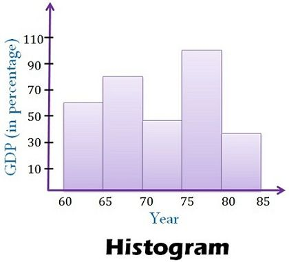 Difference between histogram and bar graph with comparison chart definition of bar graph ccuart Gallery