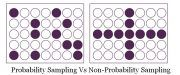 probability sampling vs non-probability sampling