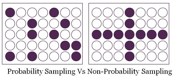 Difference Between Probability and Non-Probability Sampling (With ...