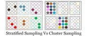 stratified vs cluster sampling