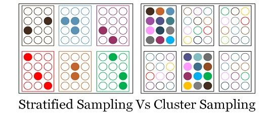 definition of cluster sampling in research Sampling theory| chapter 9 | cluster sampling | shalabh, iit kanpur page 1 chapter 9 cluster sampling it is one of the basic assumptions in any sampling procedure that the population can be.