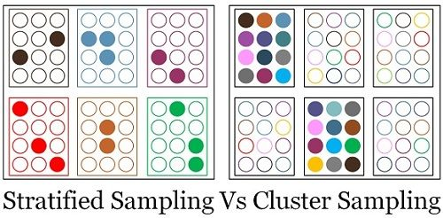 Stratified cluster sample.