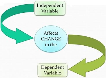 dependent vs independent variable