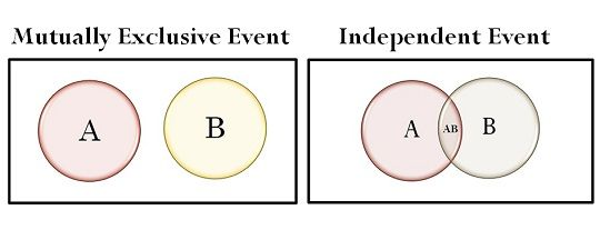 Probability Mutually Exclusive Vs Independent