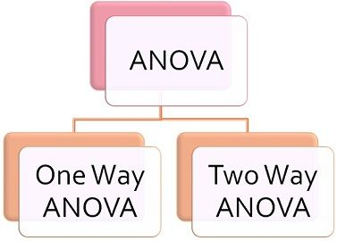 difference between one way and two way anova with comparison chart