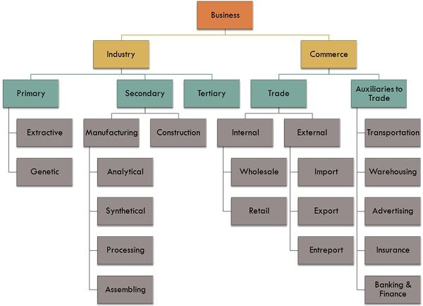 the difference between business to business and business to consumer supply chain