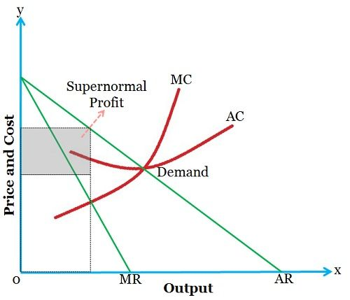 equilibrium monopoly and difference between production The definition of market structure is different for both marketers and economists marketers define it to device competitive strategies as a marketing plan, whereas, economists' view of market.