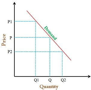 demand versus quantity demanded