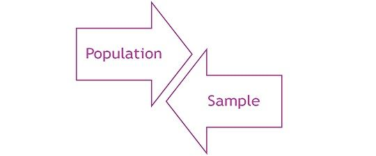 Difference Between Population and Sample (with Comparison Chart ...