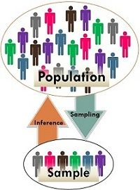 difference between population and sample with comparison chart