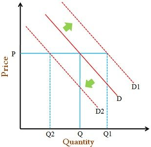 shift in demand curve