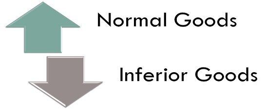 Difference Between Normal Goods And Inferior Goods With