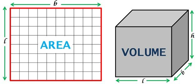 area vs volume