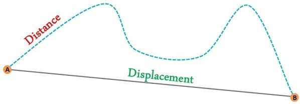 difference between distance and displacement with comparison chart