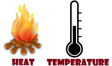 Difference Between Heat And Temperature With Comparison Chart