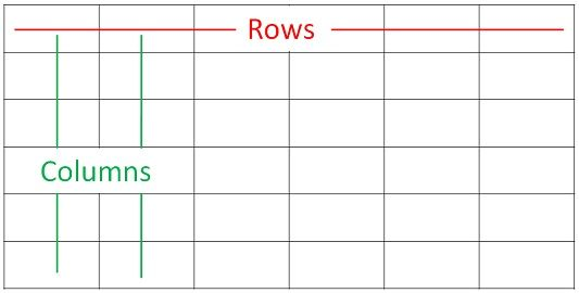 Visual representation of rows and columns