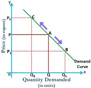 movement in demand curve