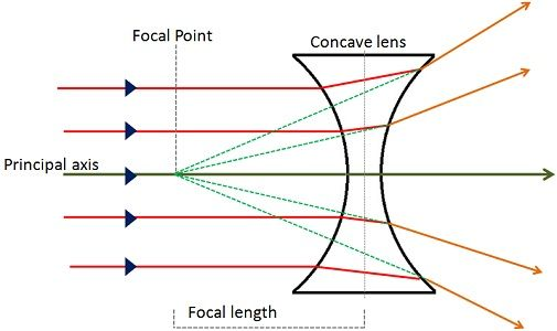 Difference Between Convex And Concave Lens With Figure Example And