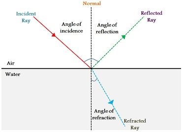Image result for reflection and refraction