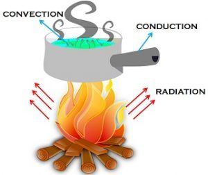 science essay on conduction radiation and
