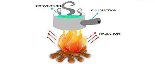 Difference Between Conduction Convection And Radiation With