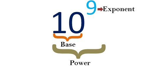 Difference Between Exponent And Power With Comparison Chart Key