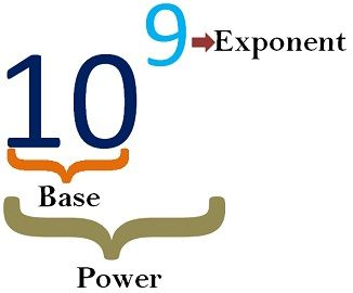 exponent vs power