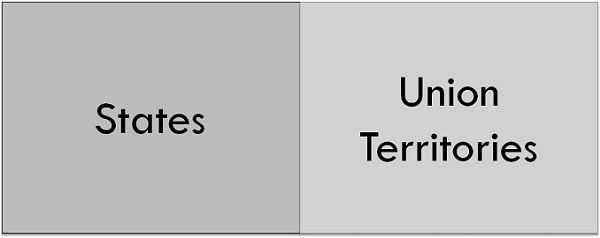 state vs union territory