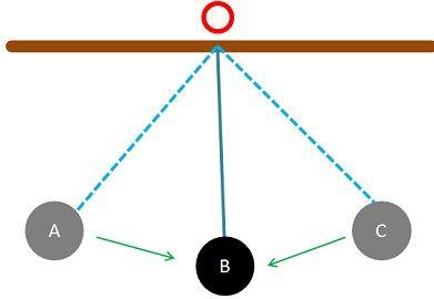 uniform vs non-uniform motion