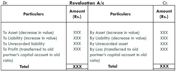 Difference Between Revaluation Account And Realisation