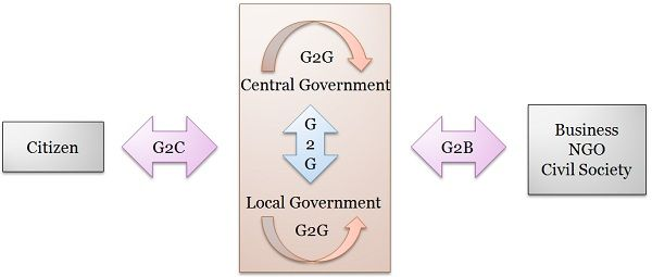 e-governance model