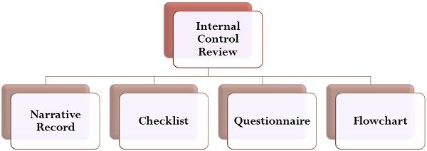 internal control review